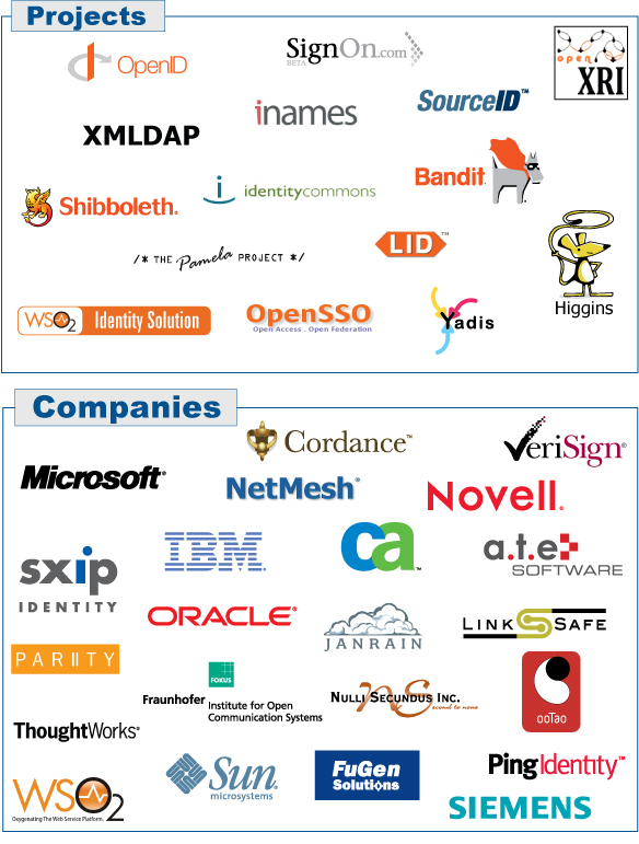 Logos of Barcelona Interop Participants 2007